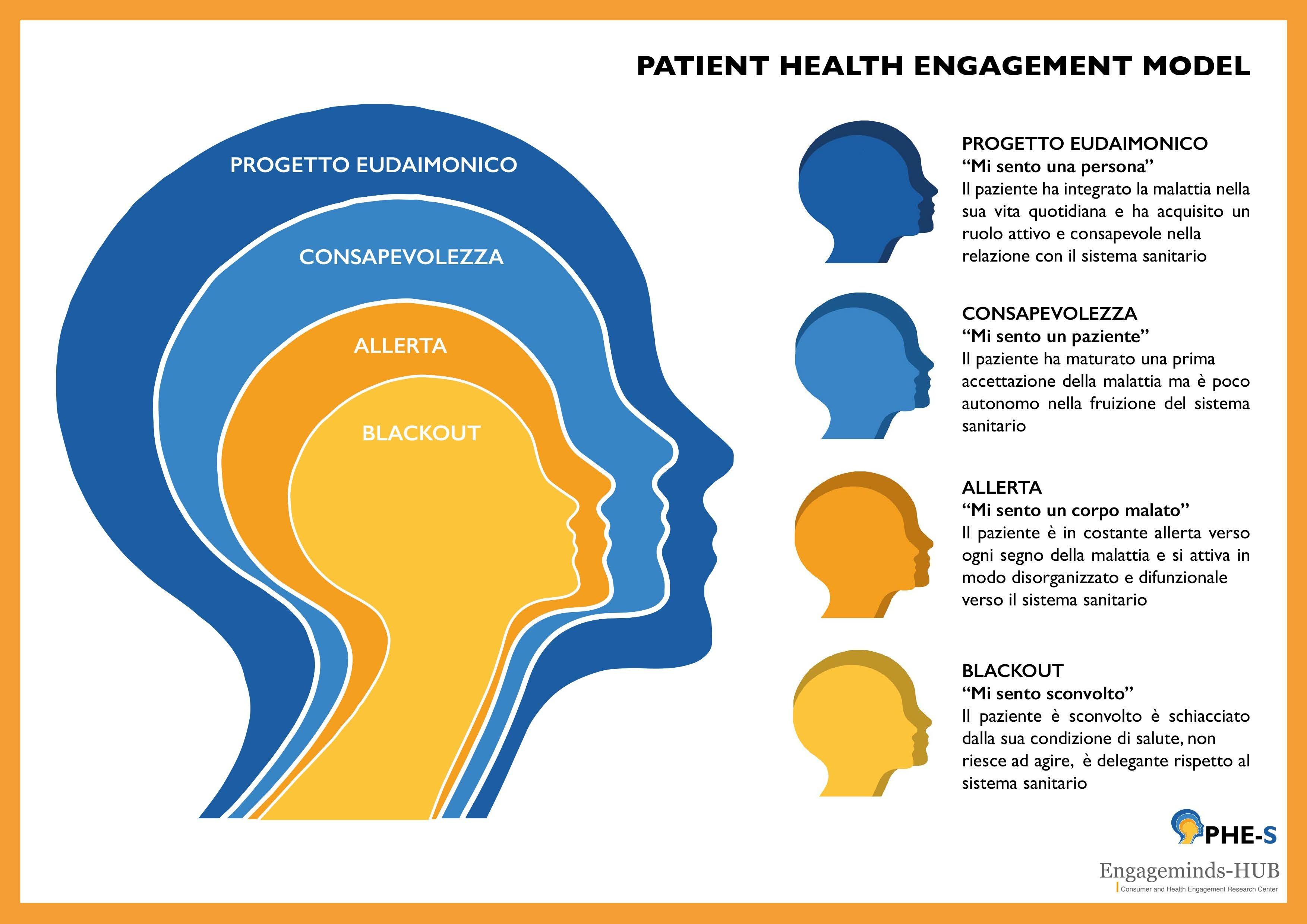 Patient engagement in the digital era facing the COVID-19 challenge