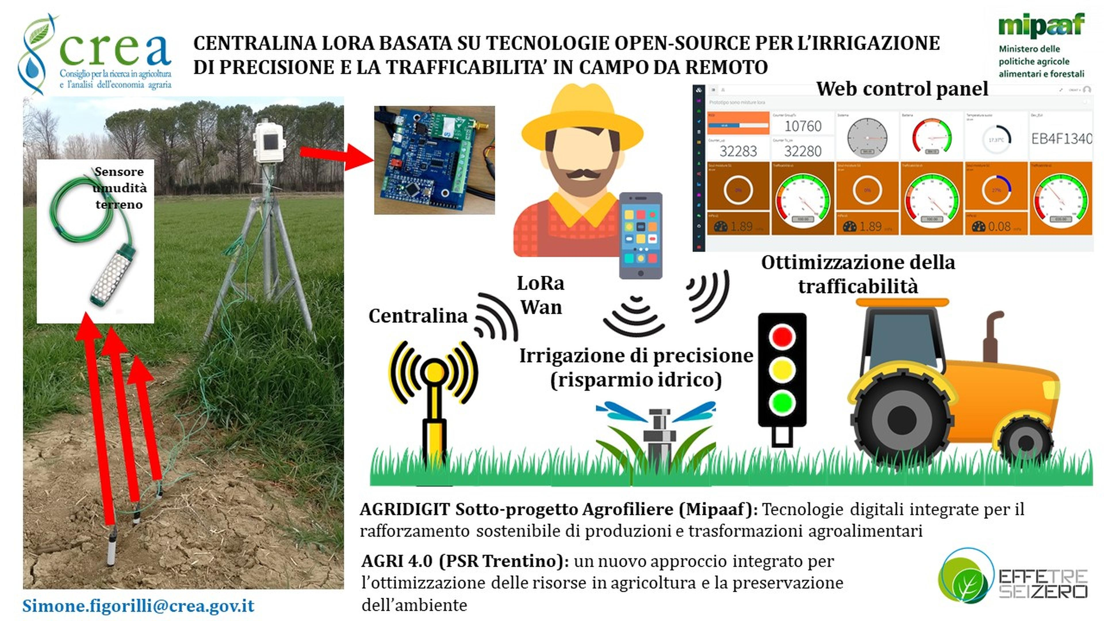 Centraline open-source LoRa per strategie di irrigazione di precisione