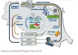 Progetto VALUE CE-IN - VALorizzazione di acque reflUE e fanghi in ottica di economia CircolarE e simbiosi INdustriale