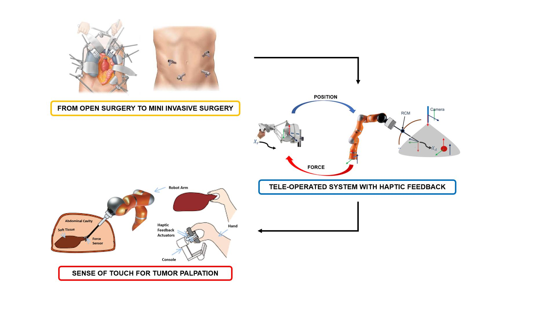 Restoring  tactile feedback in robotic surgery